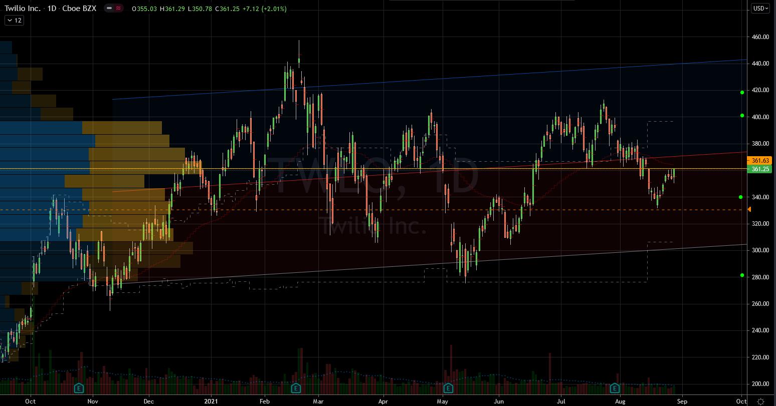 Stocks to buy: Twilio (TWLO) Stock Chart Showing Potential Base