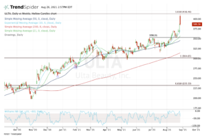 Top Stock Trades for ULTA