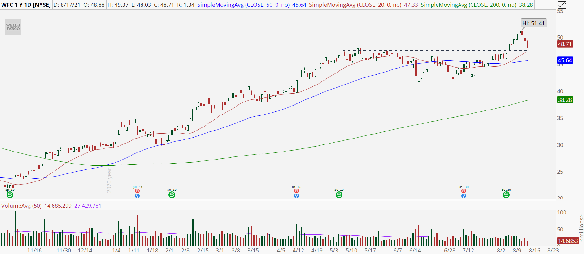 Wells Fargo (WFC) stock chart with bull retracement