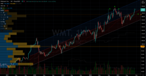 Stocks to Trade: Walmart (WMT) Stock Chart Showing Toppy Situation