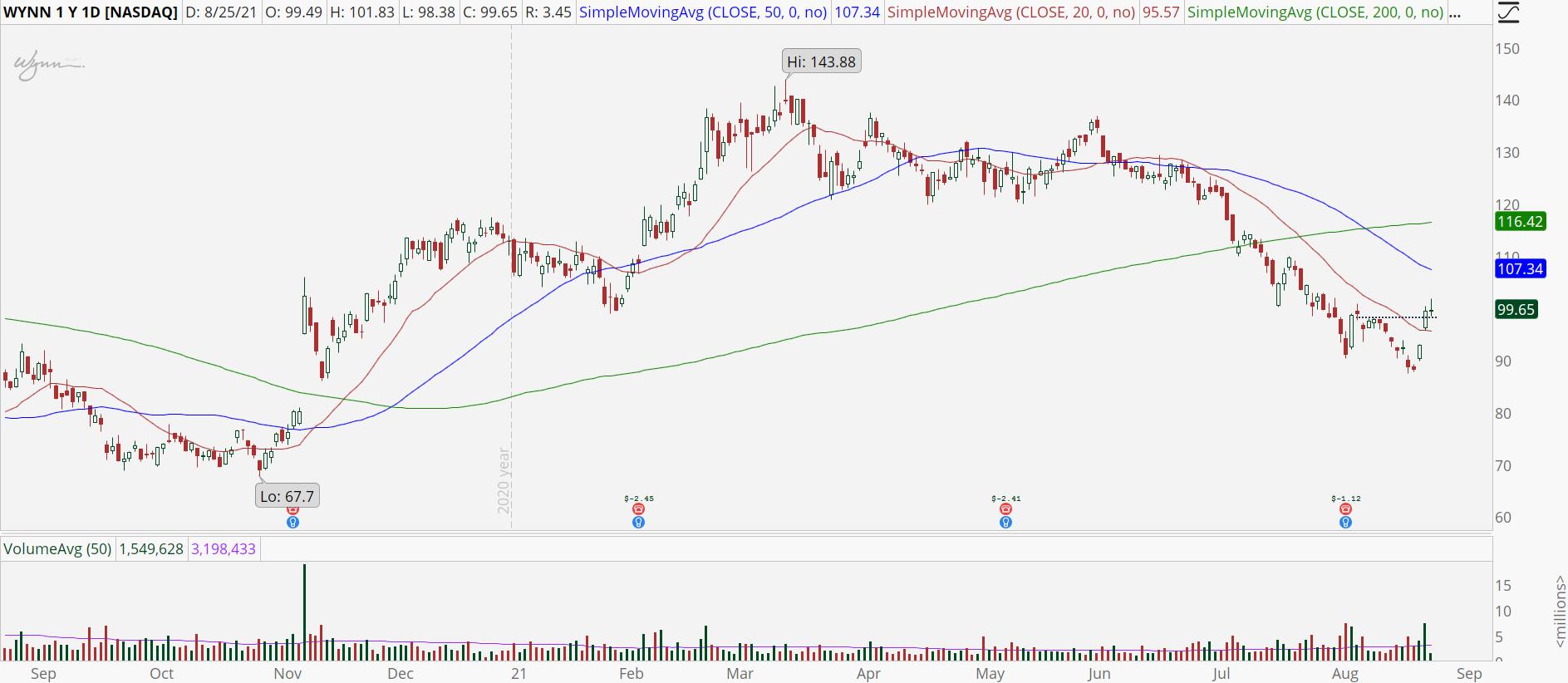 Wynn Resorts (WYNN) stock chart with breakout