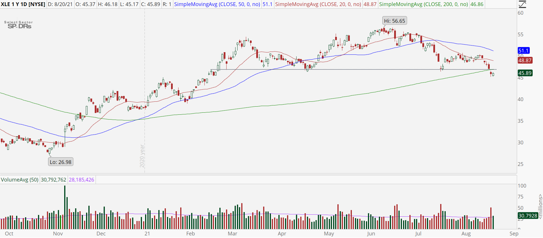 Energy Sector (XLE) stock chart with oversold setup.