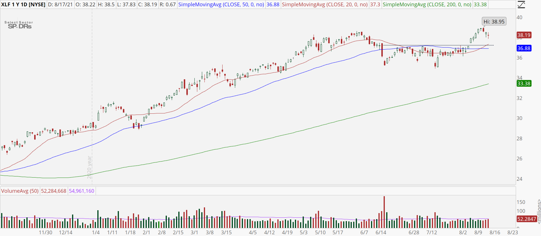 Financial Sector (XLF) stock chart with bull retracement