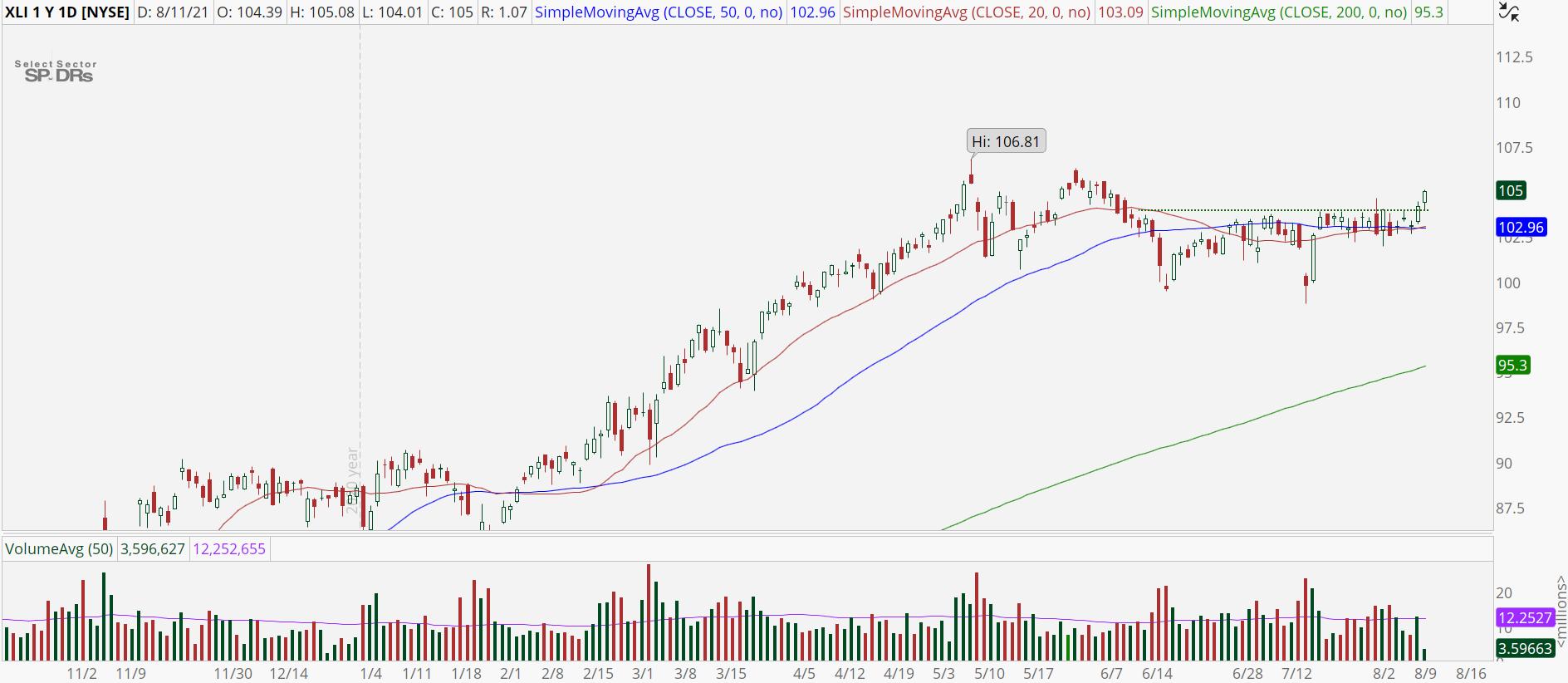 Industrials (XLI) stock chart with bullish breakout