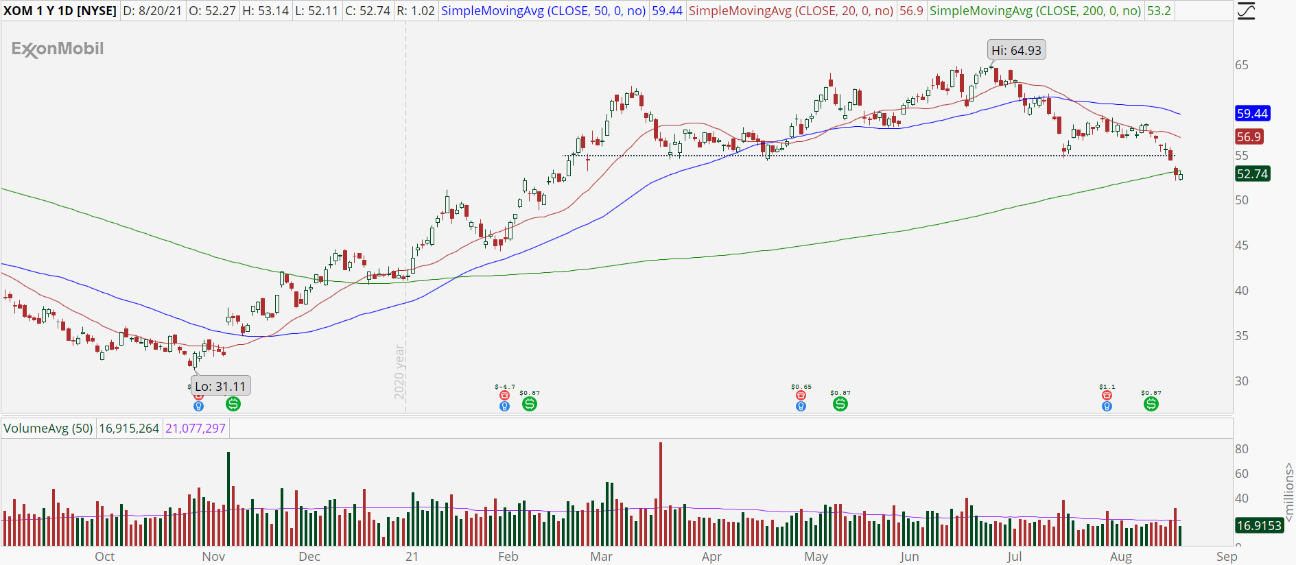 Exxon Mobil (XOM) stock chart with oversold pattern.