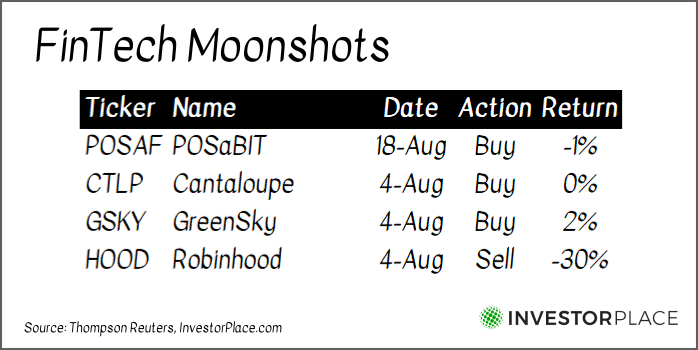 """A chart labeled """"FinTech Moonshots"""" comparing Tom Yeung's recommendations for POSAF, CTLP, GSKY, and HOOD stock."""