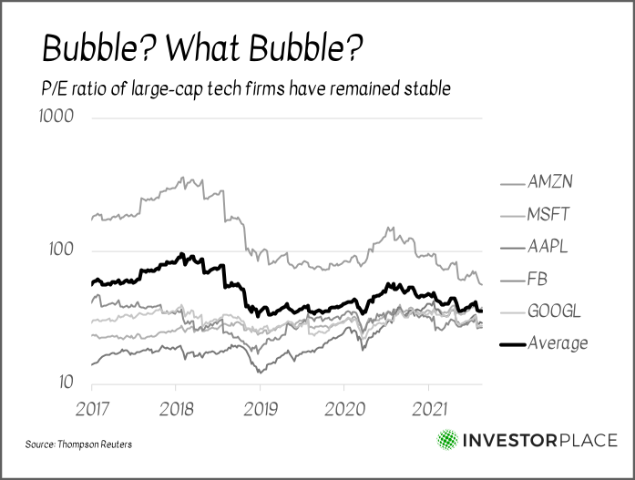 """A graph labeled """"Bubble? What Bubble?"""" showing the P/E ratios between 2017 and 2021 for several tech companies."""