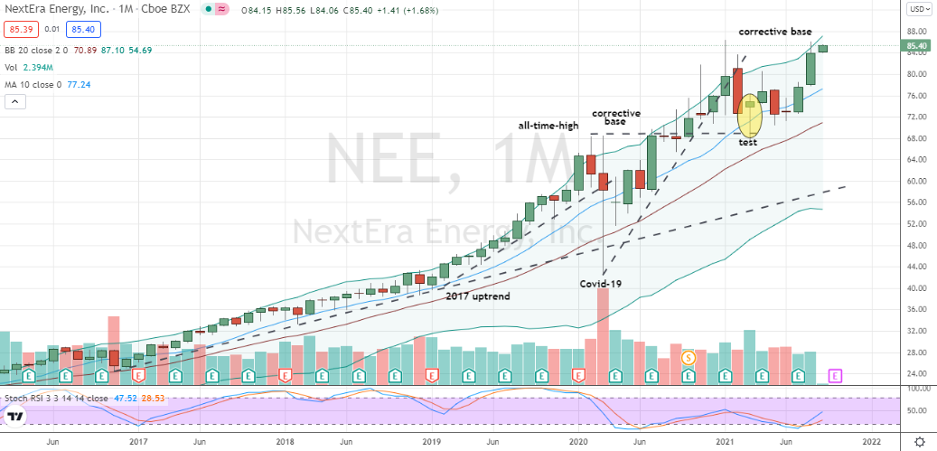 NextEra Energy (NEE) monthly cup-shaped base is well-positioned for breakout