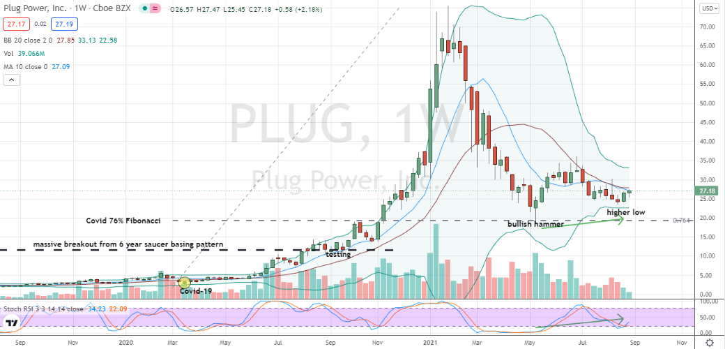 Plug Power (PLUG) deep corrective higher-low pattern confirmed and hinting at emerging uptrend cycle