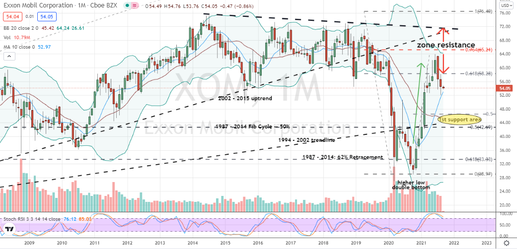 Exxon Mobil (XOM) prone to larger correction towards $43 to $46 a share