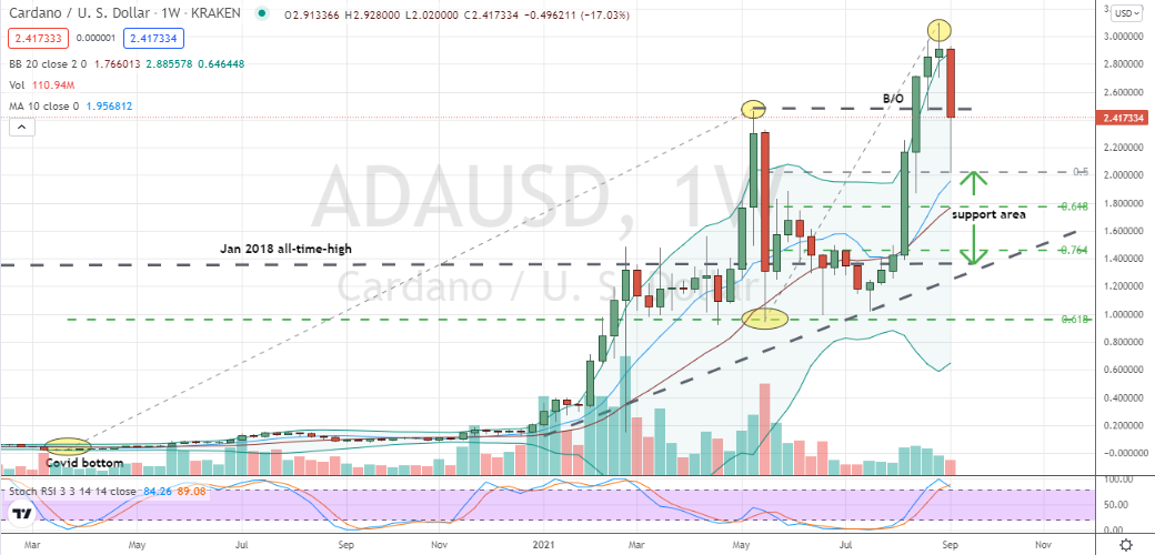 Cardano/USD (ADA-USD) bear market cycle has begun with immediate challenge of key, volatile support zone