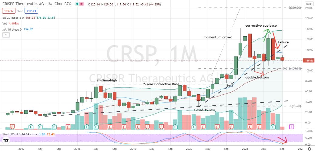 CRISPR Therapeutics (CRSP) setting up as a bearish continuation play