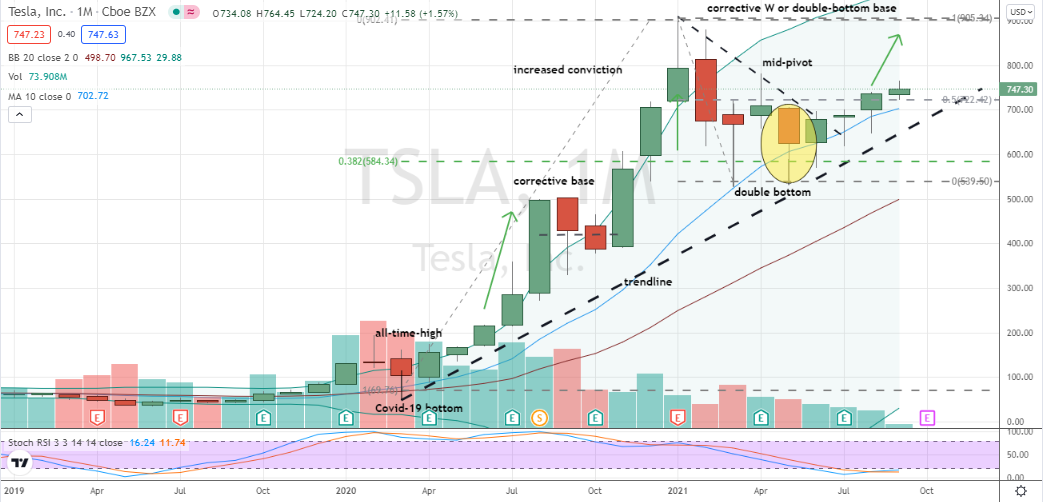 Tesla (TSLA) monthly chart shows TSLA just clearing 50% retracement level in corrective base
