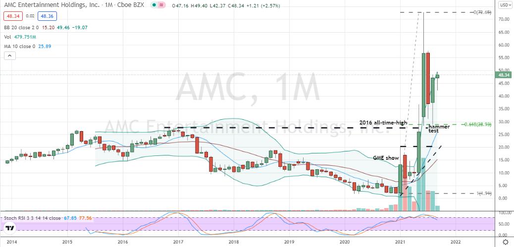 L'élan haussier d'AMC Entertainment (AMC) est en jeu