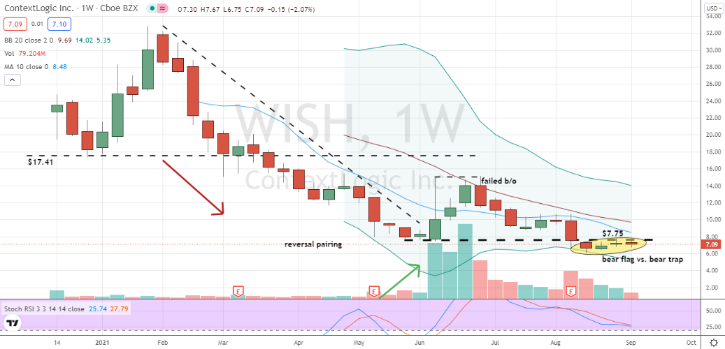 ContextLogic (WISH) bear flag or bear trap has yet to be determined