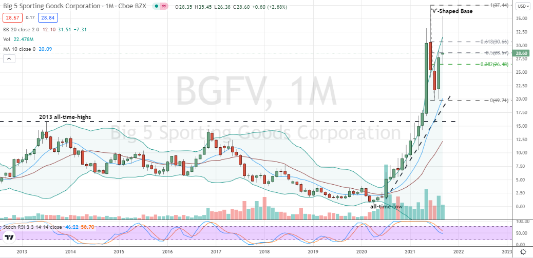 Big 5 Sporting Goods (BGFV) 'V'-shaped cup with pullback opportunity for bulls