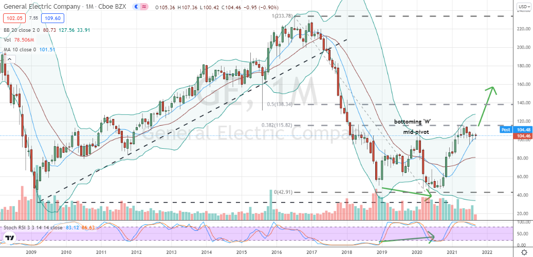 General Electric (GE) monthly high handle development within corrective bottoming W formation