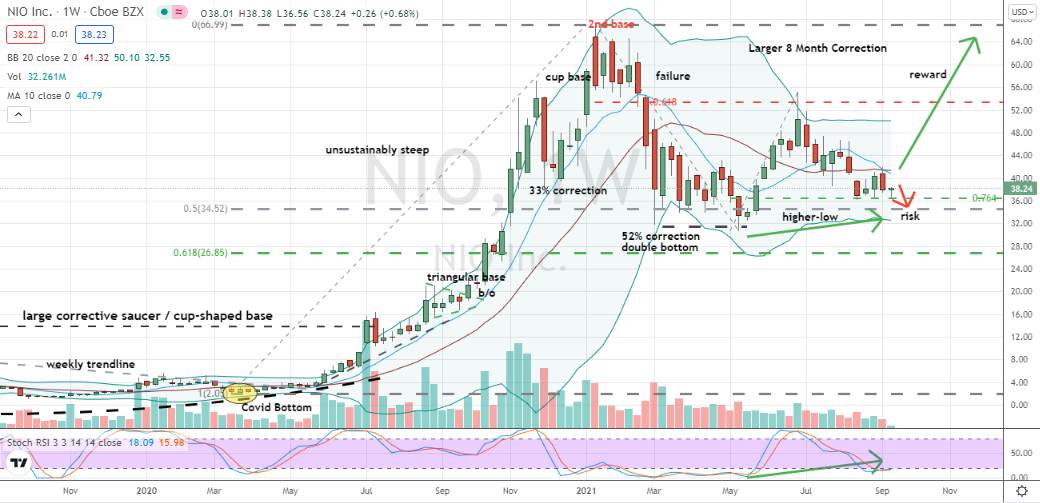 Nio (NIO) higher low pattern in place for skewed risk versus reward situation in NIO stock