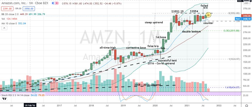 Amazon (AMZN) second attempt corrective base breakout