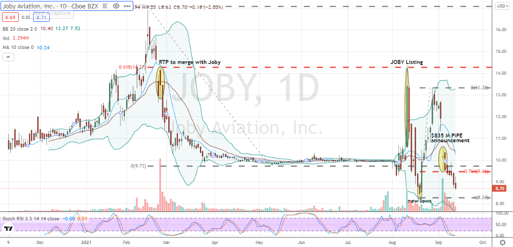 Joby Aviation (JOBY) continues its mission of gut-wrenching and mostly bearish stock volatility