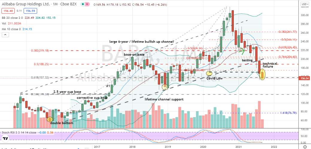 Alibaba (BABA) broken lifetime channel and pending failure of 62% Fibonacci level warn of much larger downside risks in BABA stock
