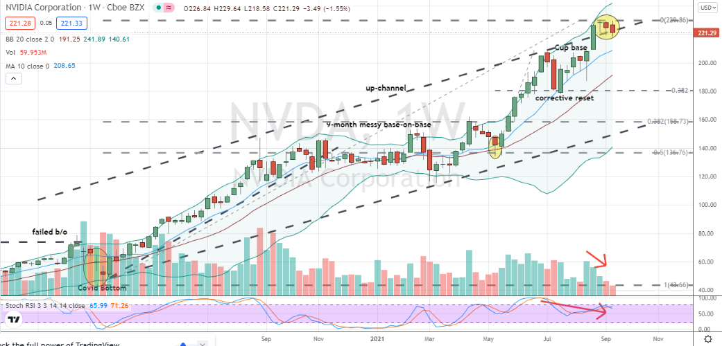 NVIDIA (NVDA) faltering monthly cup breakout with iffy secondary confirmation appears ripe for profit-taking and possible larger correction