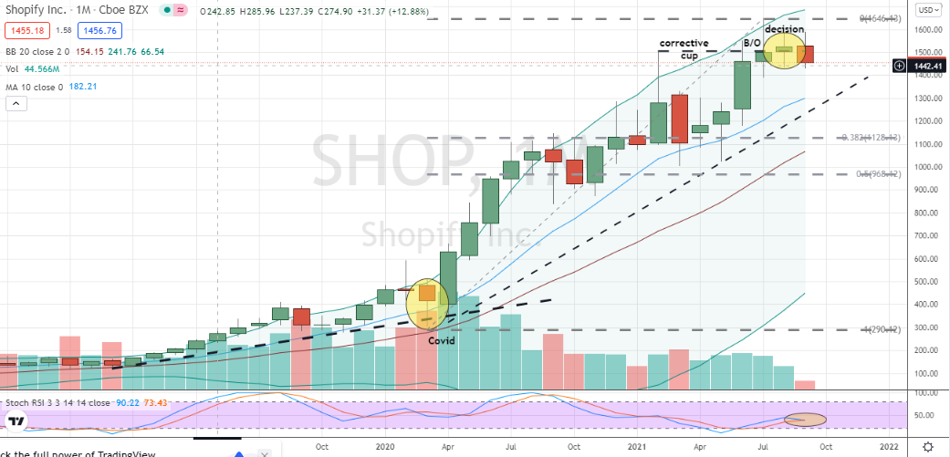 Shopify (SHOP) failing cup breakout on the monthly chart hints at nearby downside risk