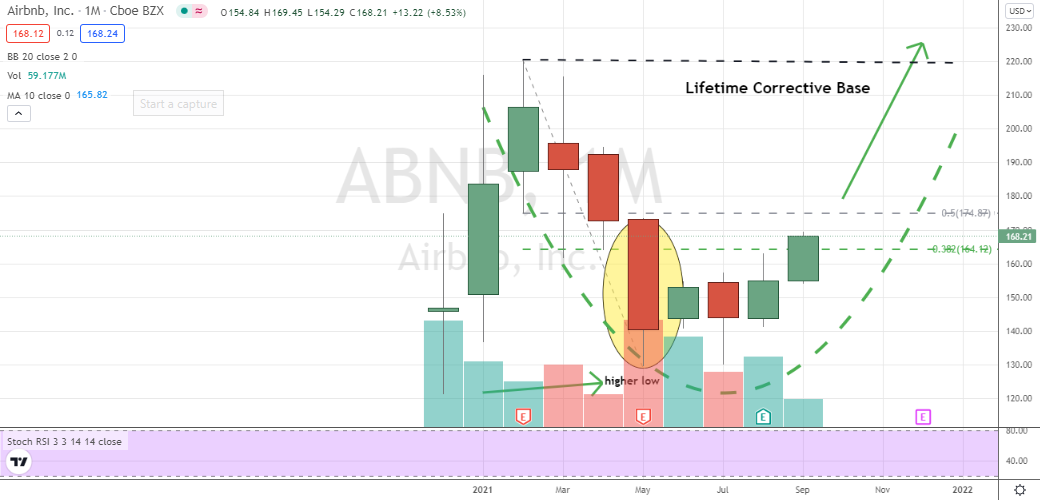 Airbnb (ABNB) nearing a key breakout into the right side of ABNB stock's monthly cup-shaped base