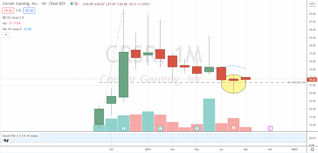 Corsair Gaming (CRSR) monthly bottoming hammer centered on lifetime 62% retracement level