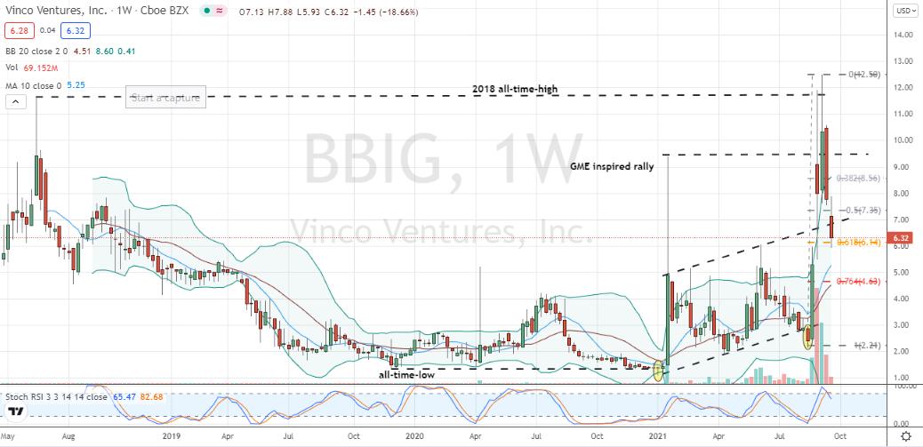 Vinco Ventures (BBIG) failing technically after last hurrah at the hands of Redditors