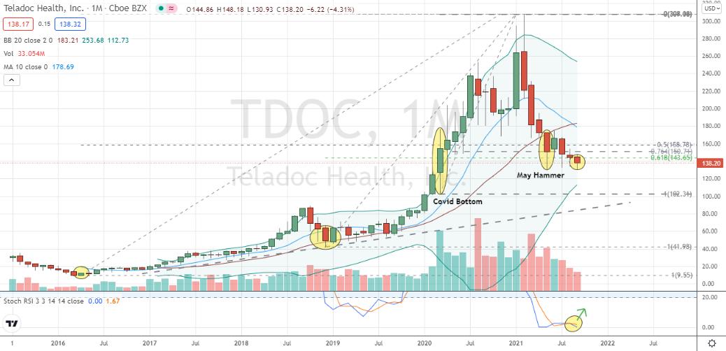 Teladoc (TDOC) deep monthly corrective pullback readying for bullish phase