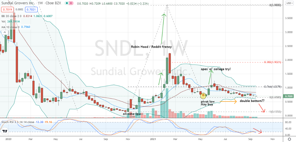 Sundial Growers (SNDL) double bottom shows more trick than treat qualities