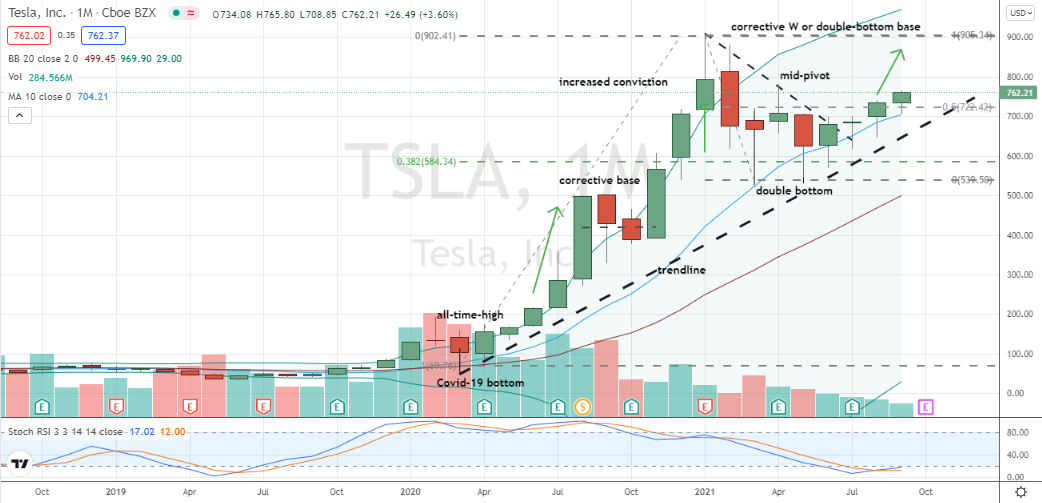Tesla (TSLA) driving through 50% level with relative and absolute strength this month