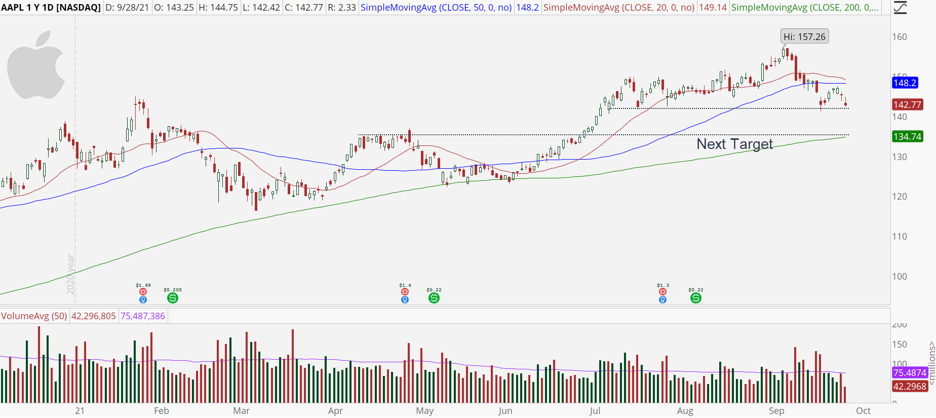 Apple (AAPL) stock chart with daily downtrend.