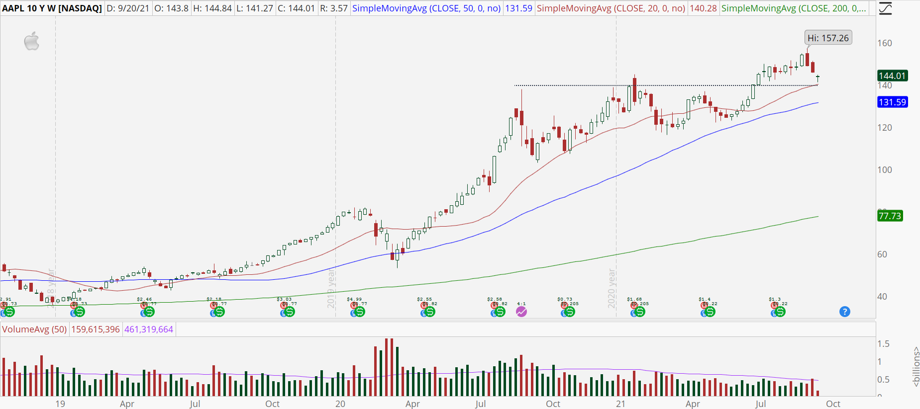 Apple (AAPL) weekly stock chart with bull retracement