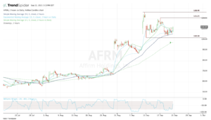 Top stock trades for AFRM