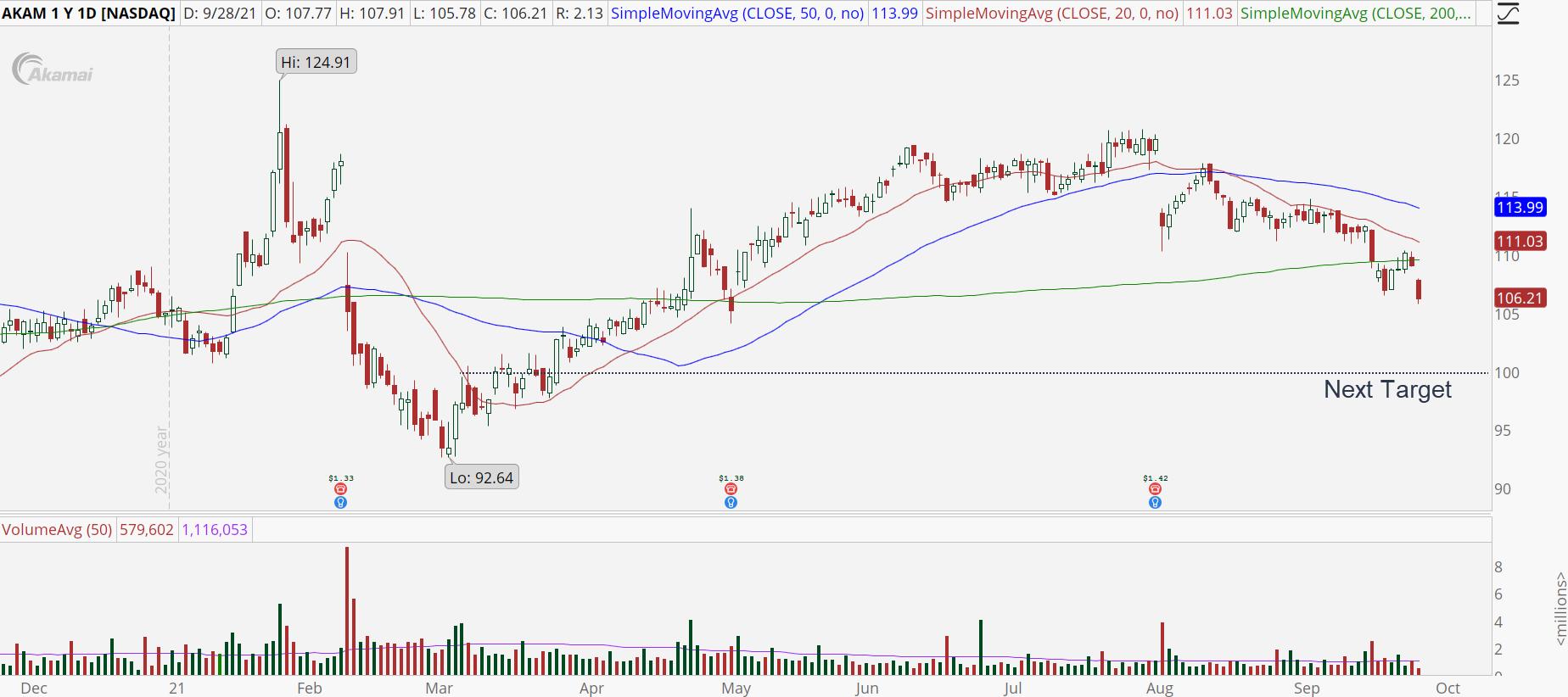 Akamai (AKAM) stock chart with bearish breakout