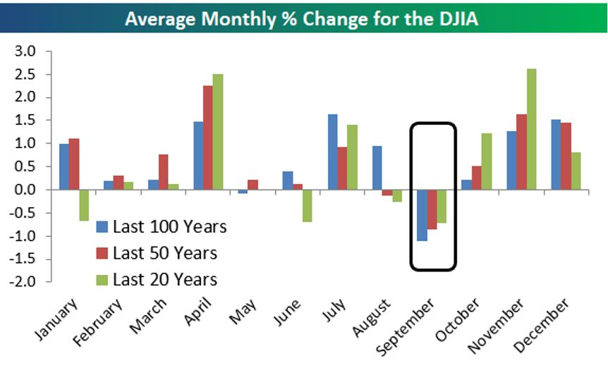 Chart showing average monthly percentage changes for the Dow