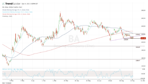 Top stock trades for BA