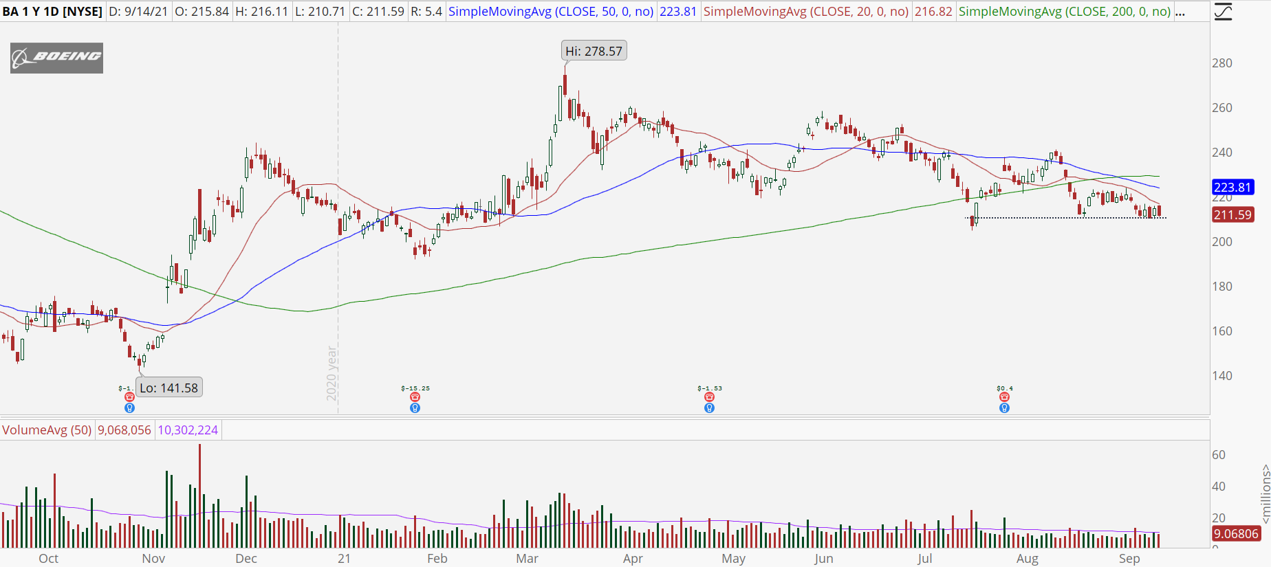 Boeing (BA) stock chart with bearish breakout