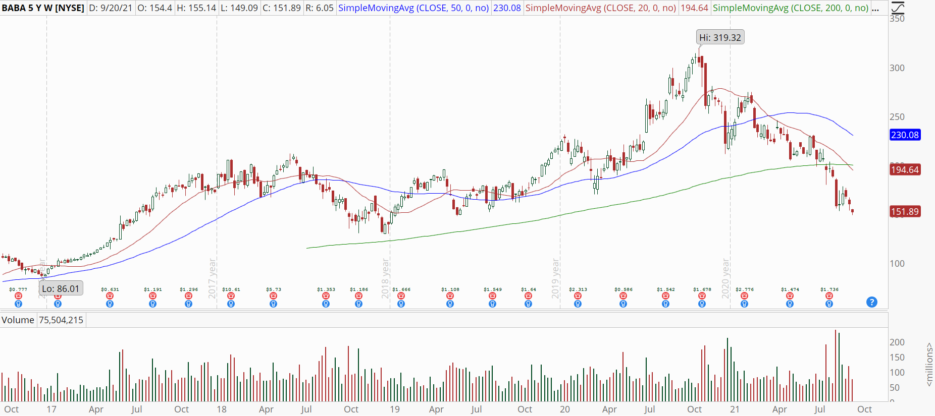 Alibaba (BABA) weekly stock chart with downtrend.
