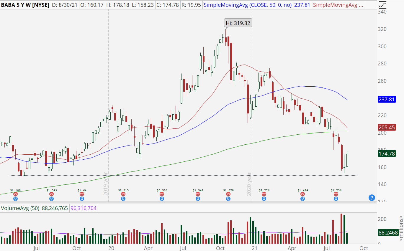 Alibaba (BABA) weekly stock chart with oversold conditions