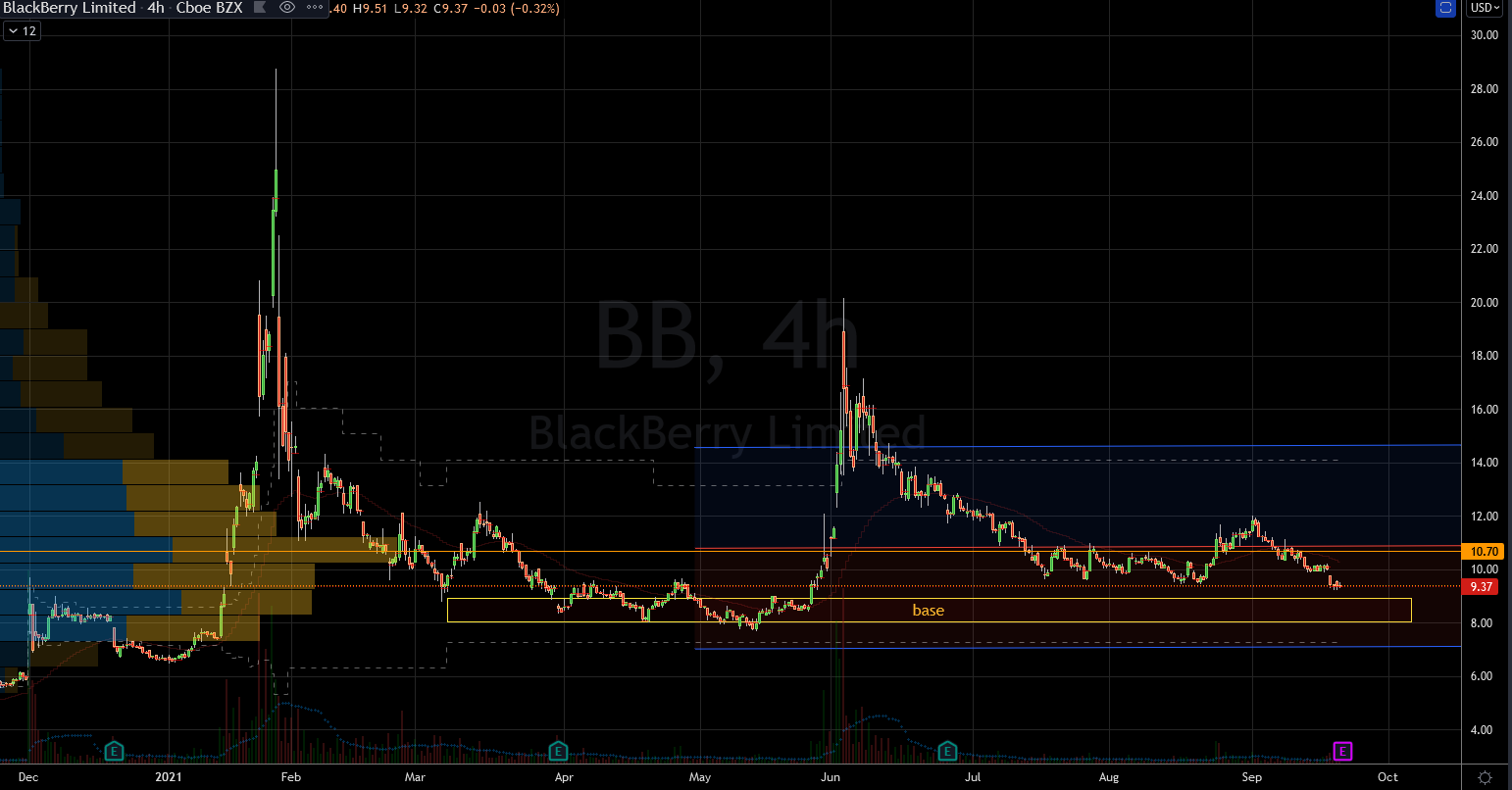 Blackberry (BB) Stock Showing Solid Base