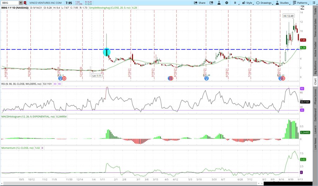 BBIG stock one year price chart