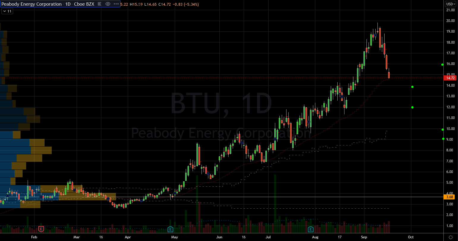 Stocks to Buy: Peabody(BTU) Stock Chart Showing Potential Base