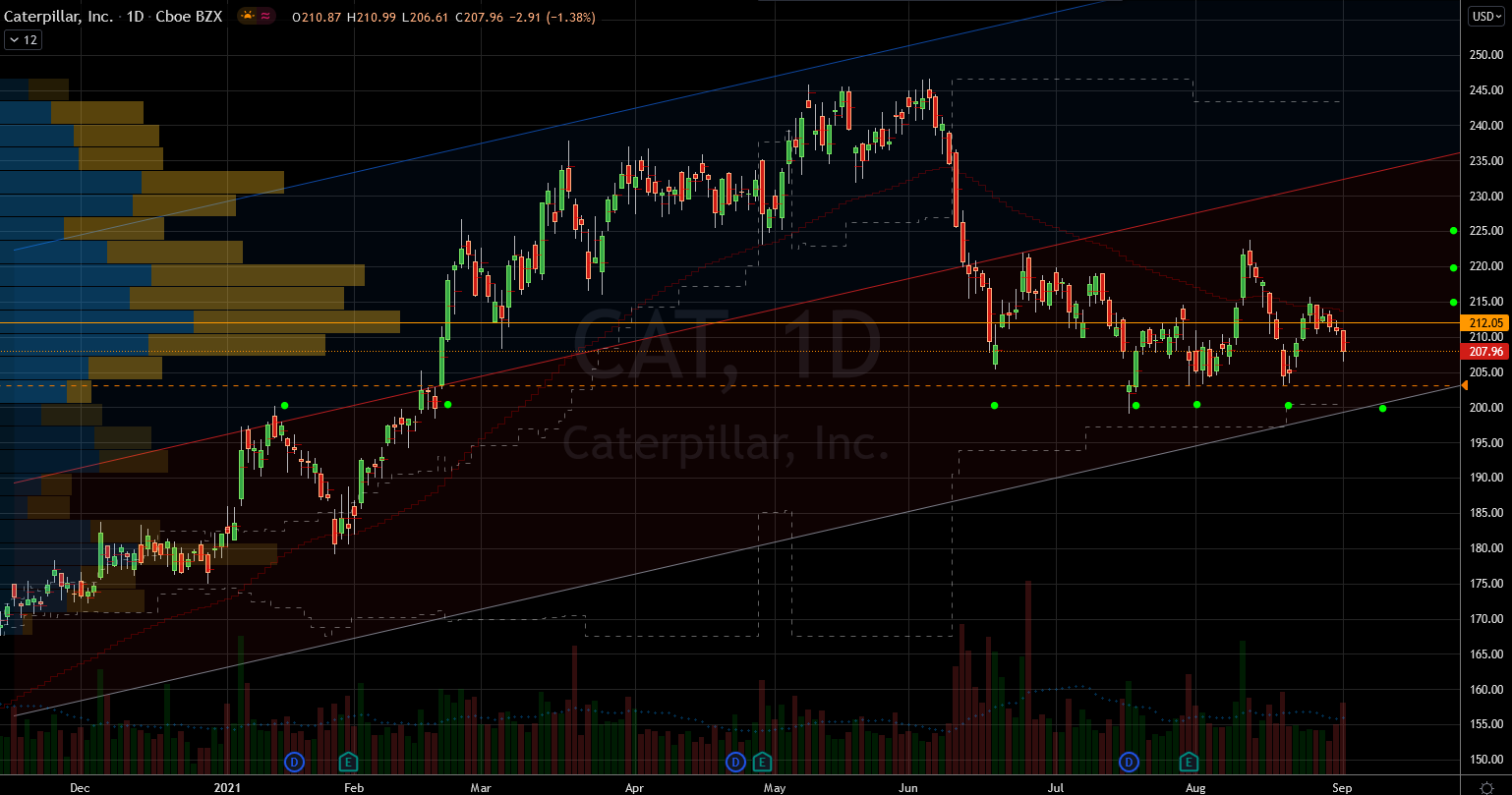 Stocks to Buy: Caterpillar (CAT) Stock Chart Showing Potential Base