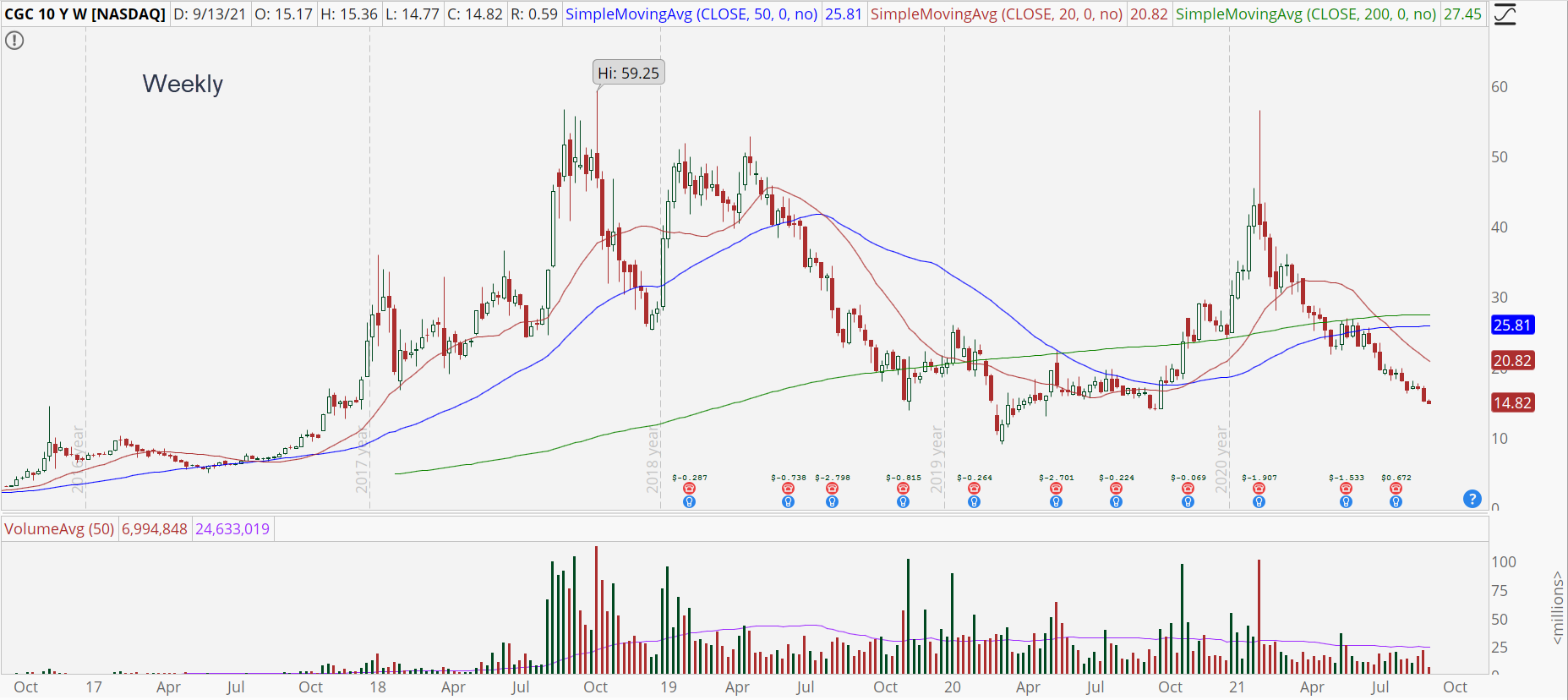 Canopy Growth Corp (CGC) weekly chart with incredible volatility