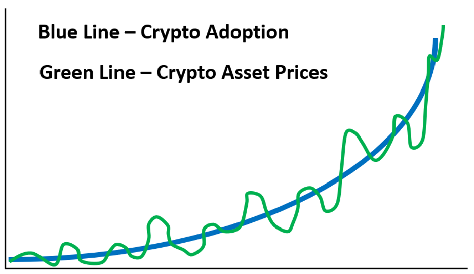 Chart showing hypothetical growth of crypto prices oscillating around an adoption line