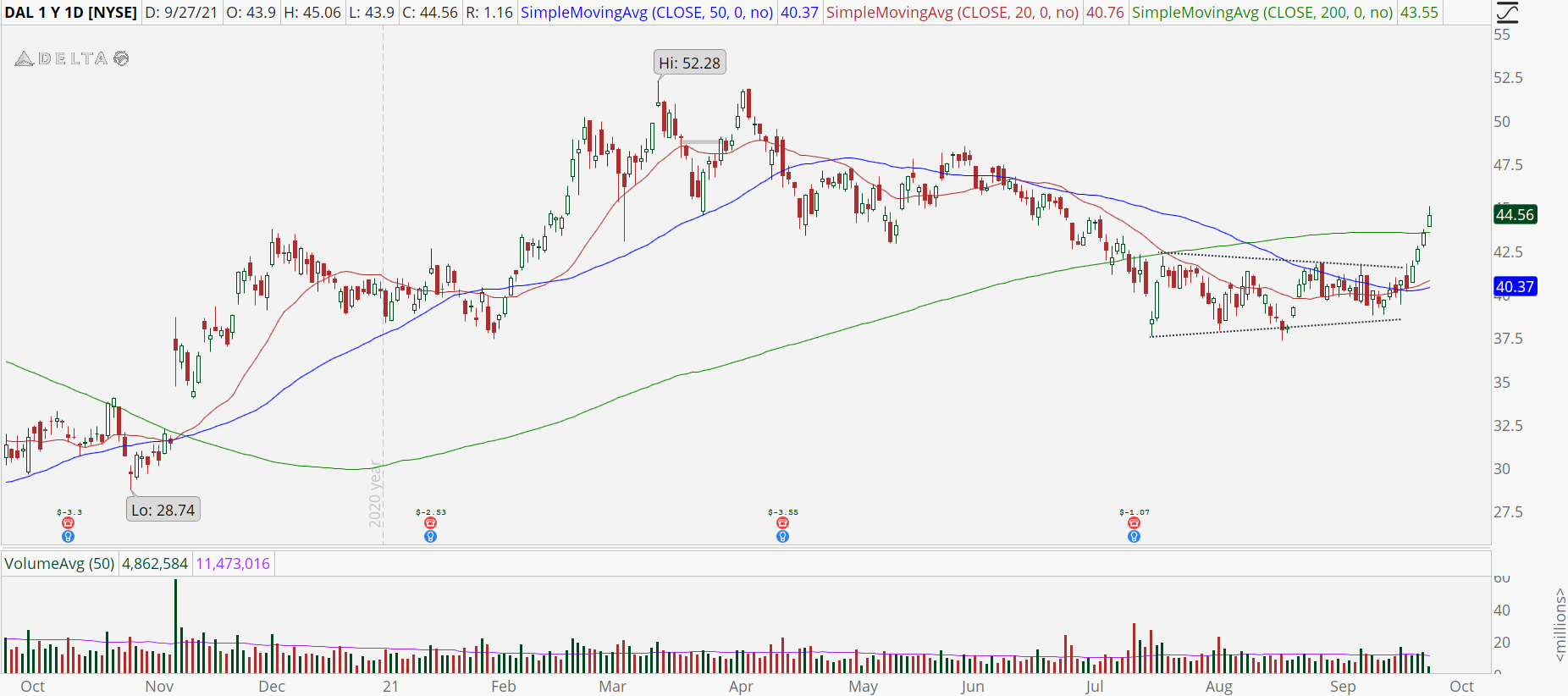 Delta Airlines (DAL) stock with bullish breakout
