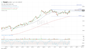Top stock trades for DELL